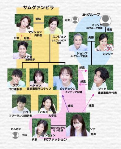 オー!サムグァンビラ 相関図 キャスト EX 画像 カメオ 出演者